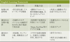 BET Framework