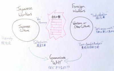 日系企業で働く外国人